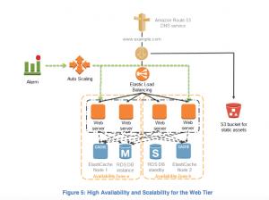6c69db4a-2e1b-4295-962f-944d40967f09-300x224 - AWS实战攻略 —— EC2、RDS、S3安装配置PHP+Nginx服务器