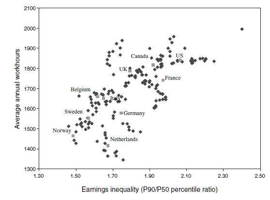 收入差距与工作时长的对比。/ 《经济学杂志》