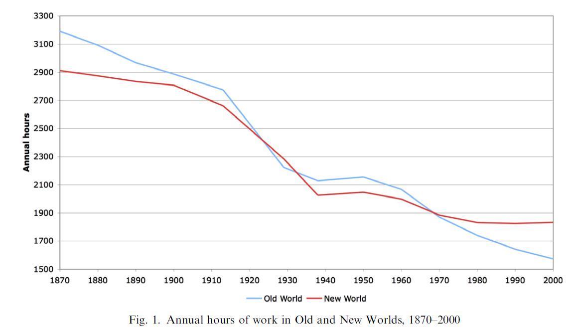 新世界(红色)和旧世界(蓝色)的年工作时间变化曲线。/ 《经济史探索》