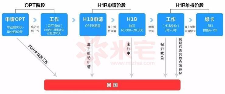 拿到美国工签OPT/H1B就能移民?你想得太简单了 - 拿到美国工签OPT/H1B就能移民?你想得太简单了