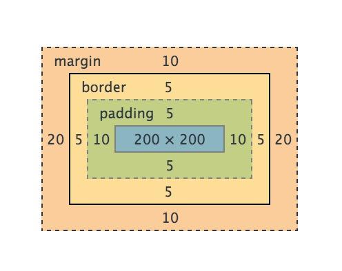 CSS 最核心的几个概念