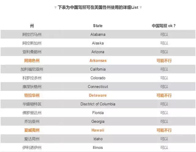 美国哪几个州不能使用中国驾照?