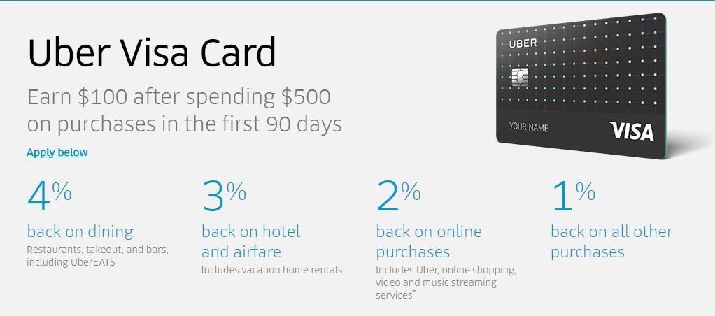 Barclay推出了一张新神卡 – Uber信用卡,吃饭4%酒店飞机3%插图