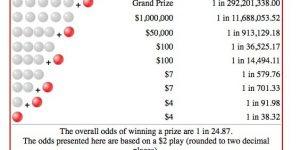 美国彩票Powerball 和Mega Millions知识整理插图
