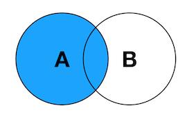 SQL中各种Join讲解(Inner/Left/Right图解)插图(1)
