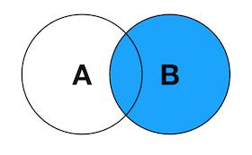 SQL中各种Join讲解(Inner/Left/Right图解)插图(2)