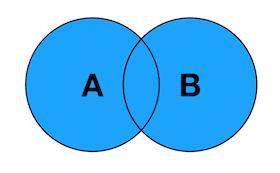 SQL中各种Join讲解(Inner/Left/Right图解)插图(3)