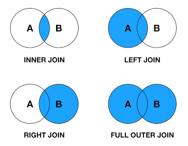 SQL中各种Join讲解(Inner/Left/Right图解)插图(4)
