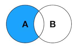 SQL中各种Join讲解(Inner/Left/Right图解)插图(5)