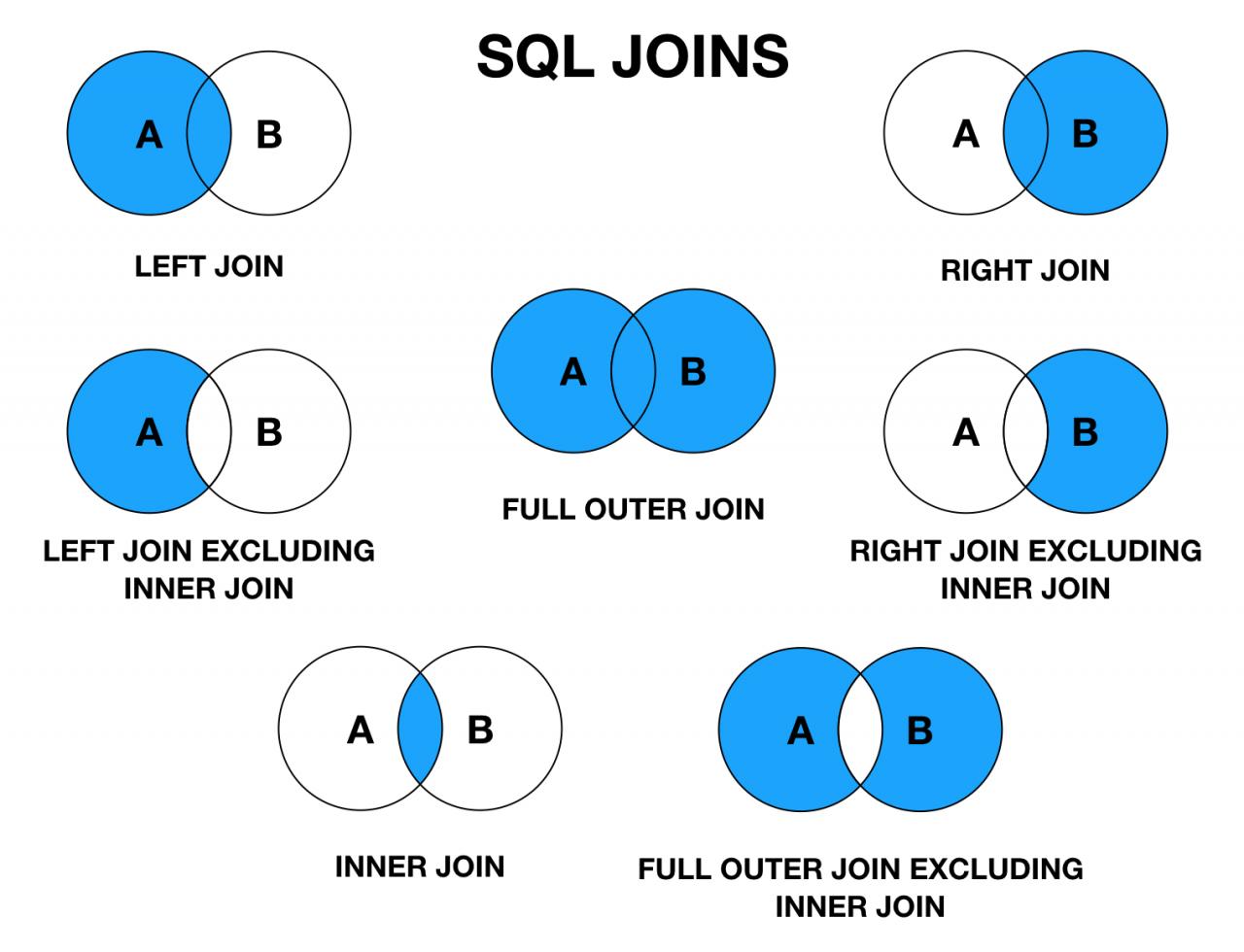 SQL中各种Join讲解(Inner/Left/Right图解)插图(8)