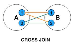 SQL中各种Join讲解(Inner/Left/Right图解)插图(10)