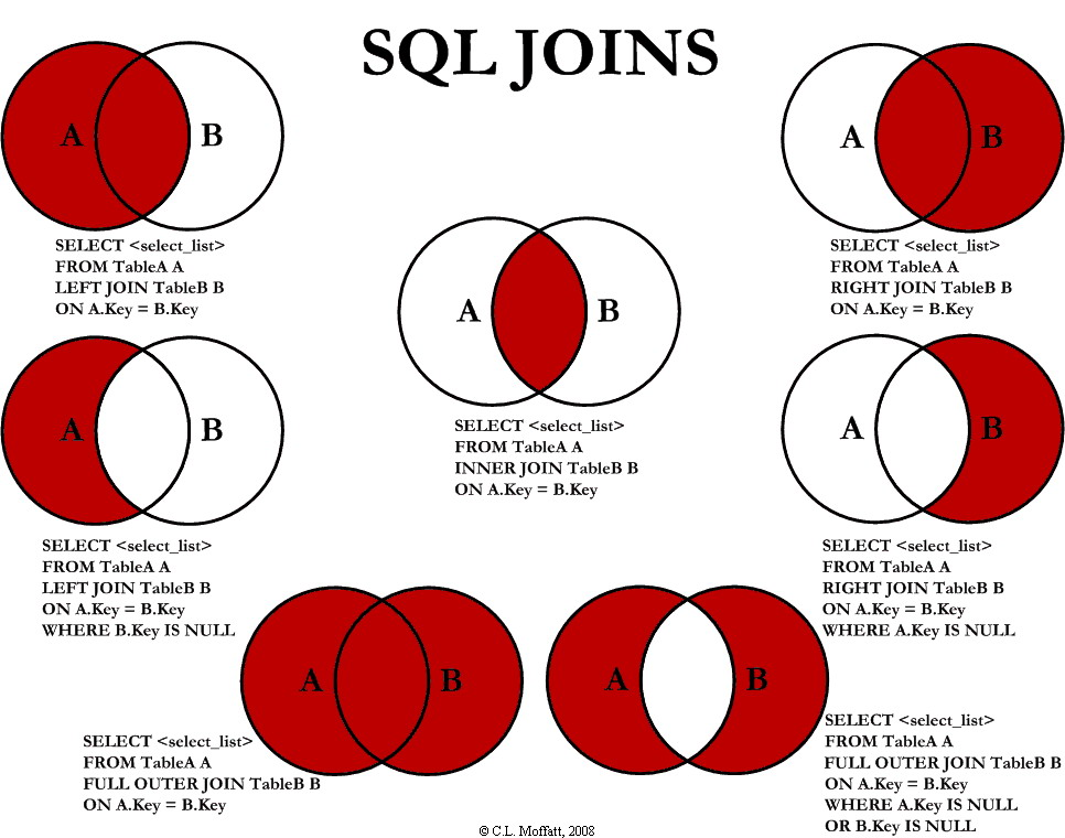 SQL中各种Join讲解(Inner/Left/Right图解)插图(9)