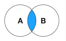 SQL中各种Join讲解(Inner/Left/Right图解)插图