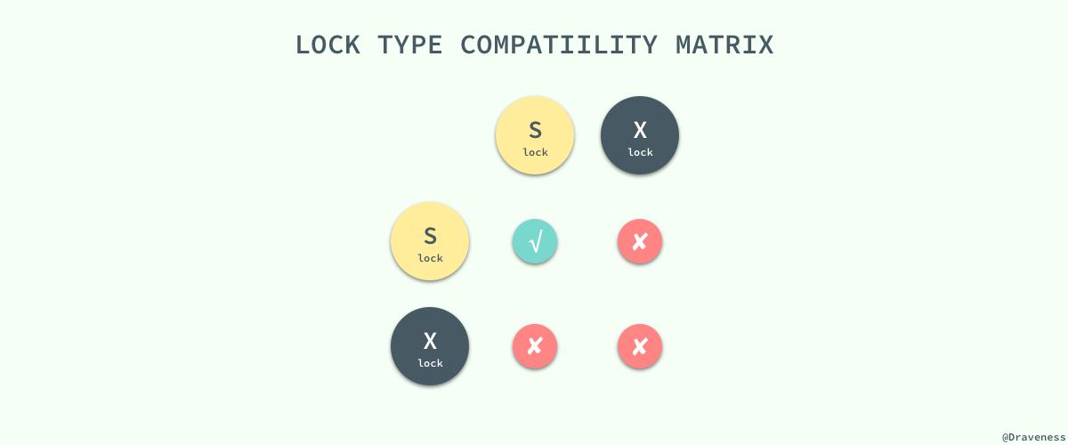 【分享】浅谈数据库并发控制 – 锁和 MVCC插图(3)