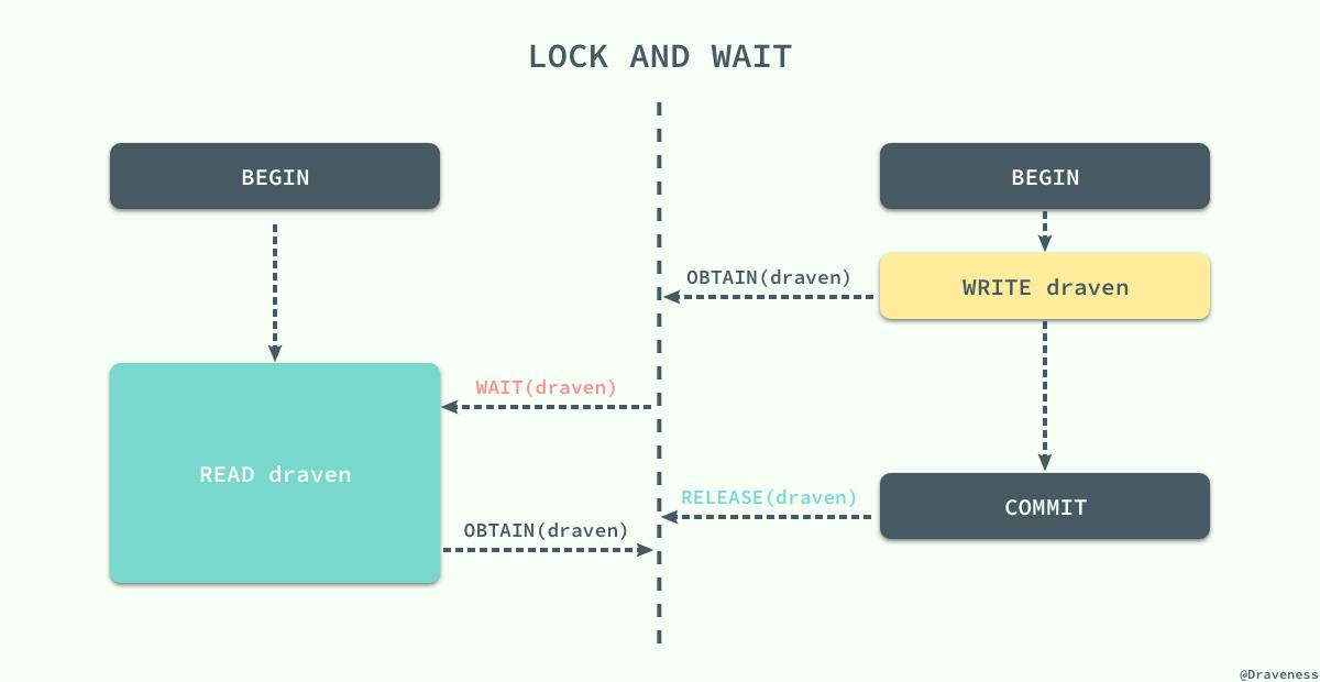 【分享】浅谈数据库并发控制 – 锁和 MVCC插图(4)