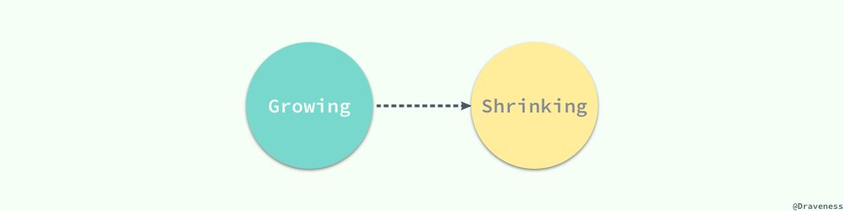 【分享】浅谈数据库并发控制 – 锁和 MVCC插图(5)