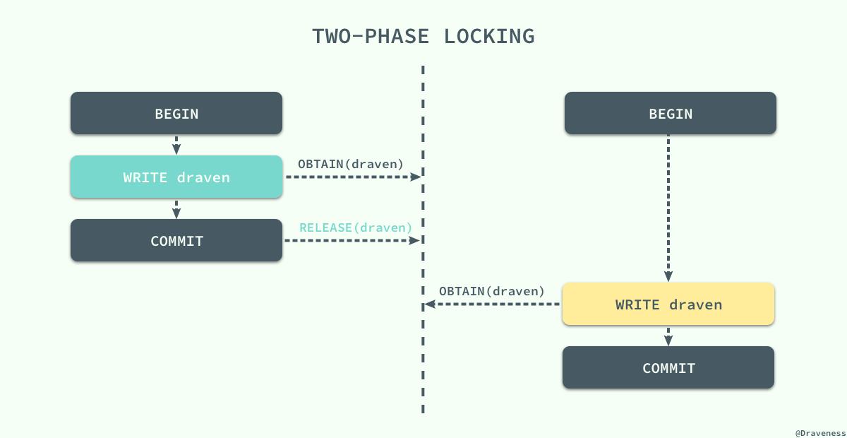 【分享】浅谈数据库并发控制 – 锁和 MVCC插图(6)