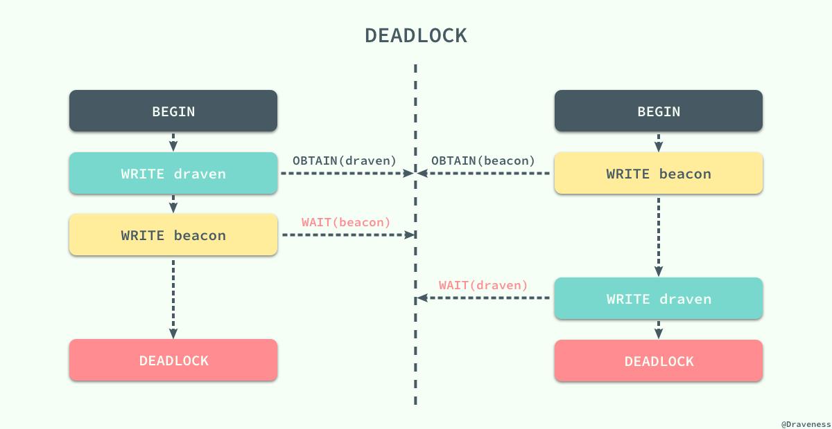 【分享】浅谈数据库并发控制 – 锁和 MVCC插图(7)