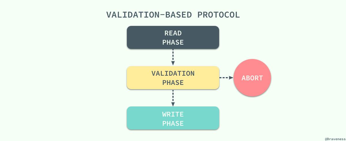 【分享】浅谈数据库并发控制 – 锁和 MVCC插图(18)