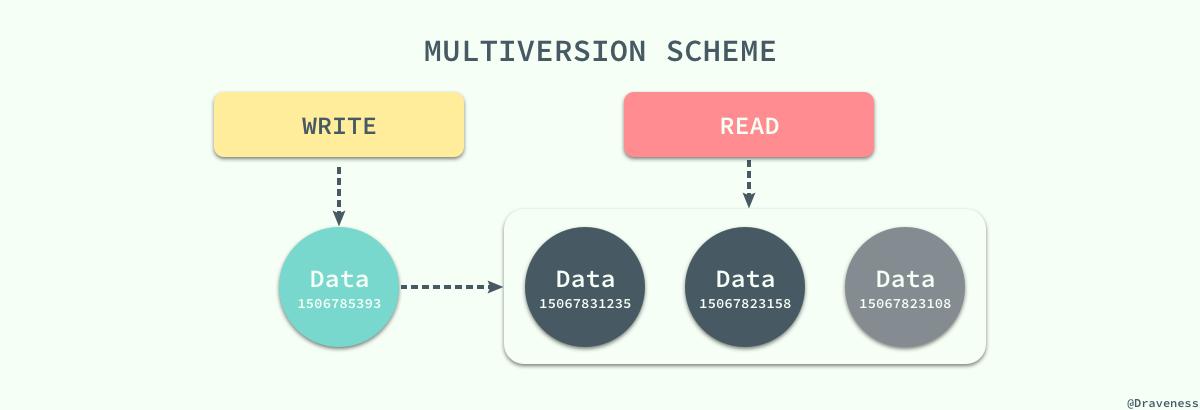 【分享】浅谈数据库并发控制 – 锁和 MVCC插图(19)