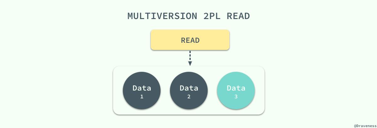 【分享】浅谈数据库并发控制 – 锁和 MVCC插图(20)